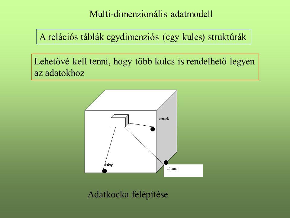 Multi-dimenzionális adatmodell telep termek dátum Adatkocka felépítése A relációs táblák egydimenziós (egy kulcs) struktúrák Lehetővé kell tenni, hogy