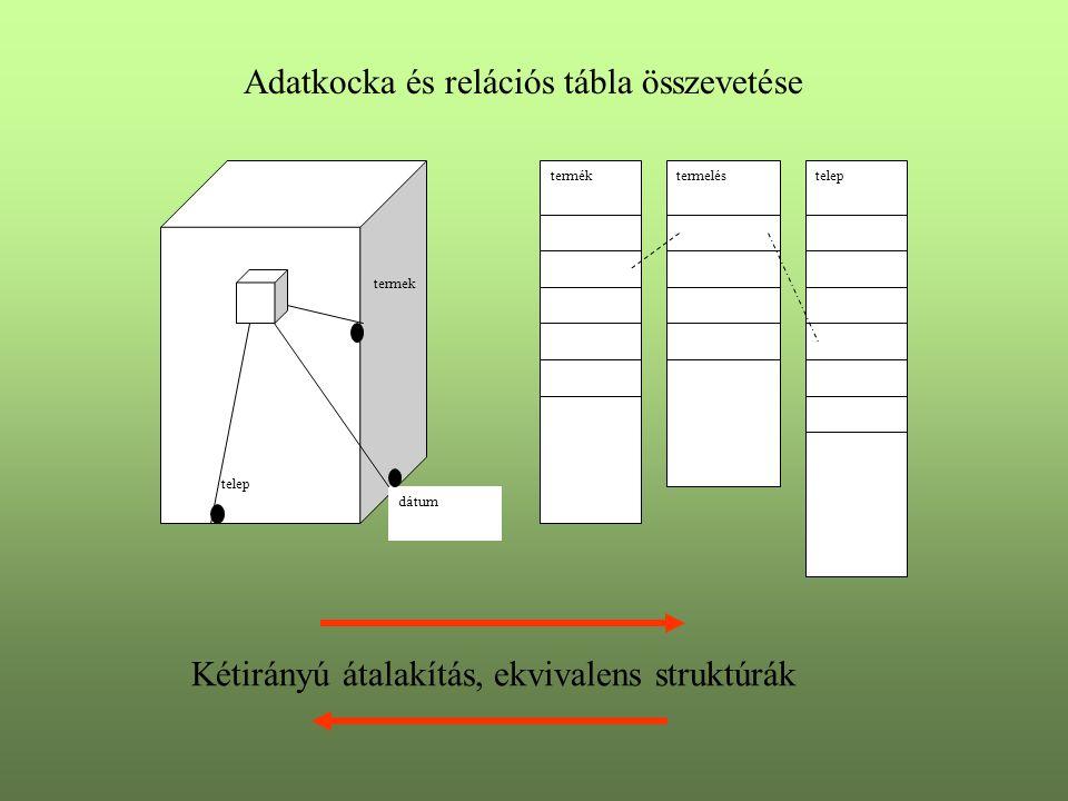 Adatkocka és relációs tábla összevetése telep termek dátum terméktermeléstelep Kétirányú átalakítás, ekvivalens struktúrák