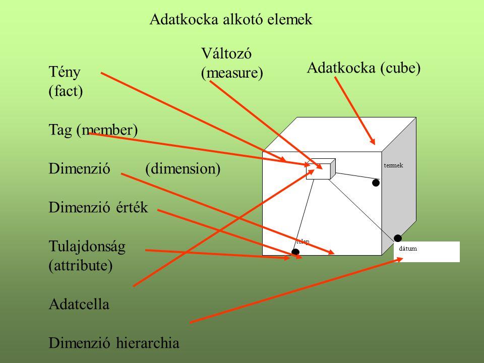 Adatkocka alkotó elemek Tény (fact) Tag (member) Dimenzió(dimension) Dimenzió érték Tulajdonság (attribute) Adatcella Dimenzió hierarchia telep termek