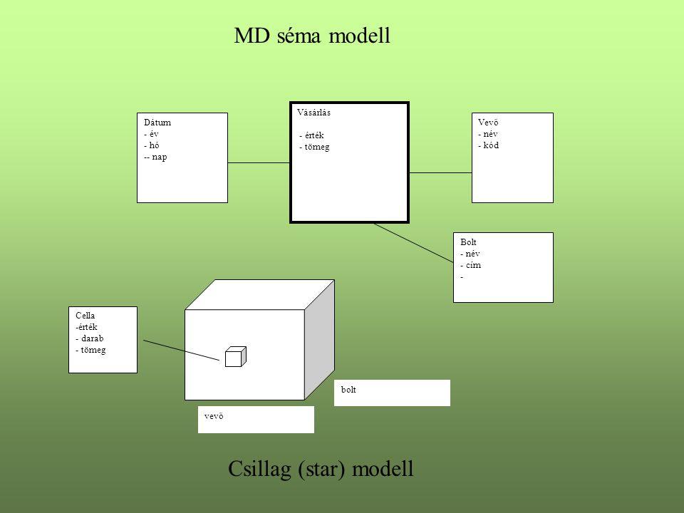 MD séma modell Vásárlás - érték - tömeg Dátum - év - hó -- nap Vevő - név - kód Bolt - név - cím - vevő Cella -érték - darab - tömeg bolt Csillag (sta
