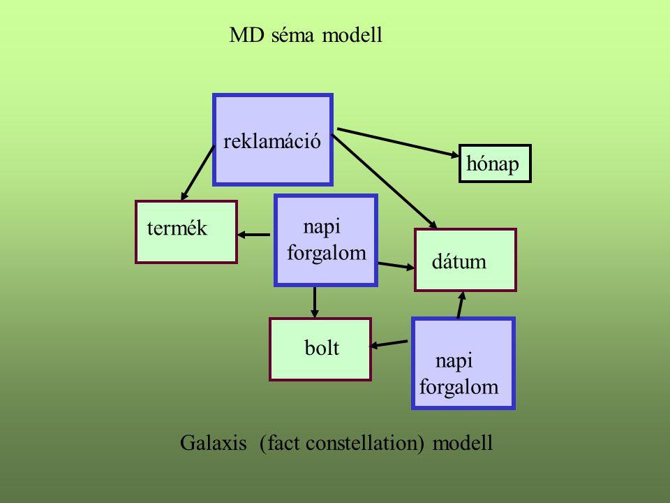 MD séma modell forgalom termék bolt dátum hónap Galaxis (fact constellation) modell reklamáció napi forgalom napi forgalom