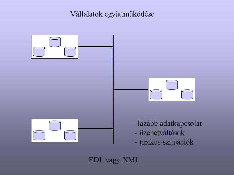 Az EDI rendszer Vállalati Egységek közötti elektronikus adatcsere formátuma Jellemzői: - szabványos : szabvány strukturális elemeket tartalmaz nyitottság széles körben használható, elterjedt - automatizálhatóság : kezelő programok széles köre - strukturált : funkcionális adategységek - védettség : titkosítás, nyomkövetés - off-line kapcsolat orientált