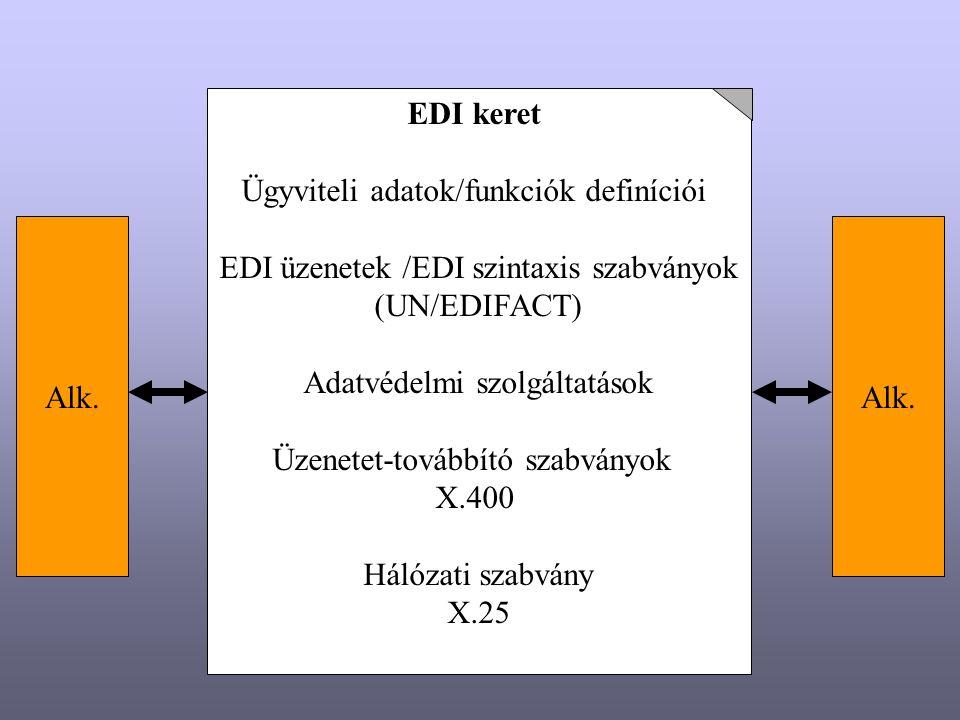 EDI használat elemei A résztvevő cégeknek meg kell egyezni az igényelt ügyviteli adatkezelő funkciók körében - milyen adatkezelő szolgáltatások éljenek - adatelemek jelentés megadása - adatelemek struktúrája - adatelemek formátuma Közös adatszótár létrehozása