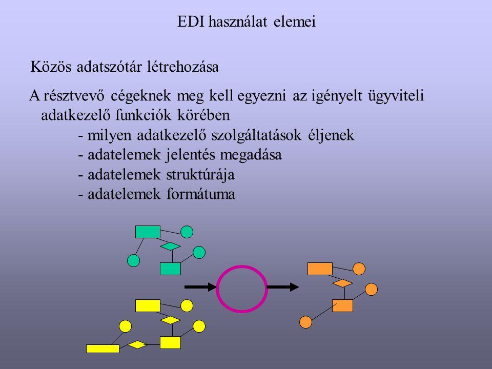 EDI használat elemei Az alkalmazott EDI üzenet szabvány kiválasztása Az EDI több területfüggő szabványtípust foglal egybe UN/EDIFACT : United Nations EDI szabvány komponensei - szintaxis (adatelemek formátuma, karakterkészlet) - üzenet (üzenet felépítése, típusai) - adatszótár - kód (szemantika, kódtáblák)