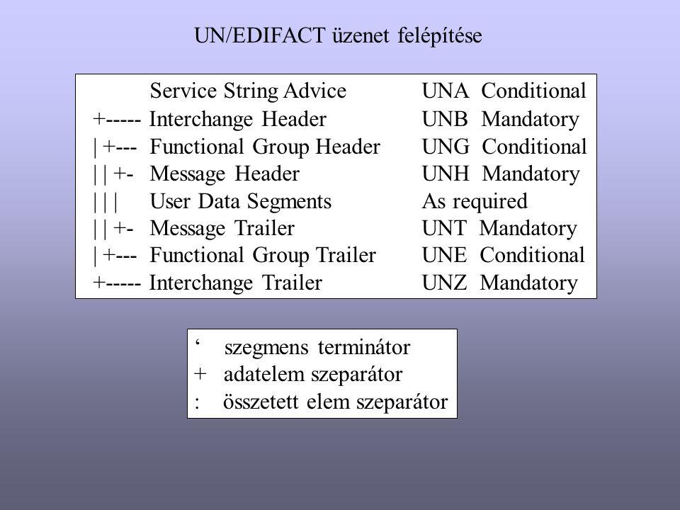 UN/EDIFACT üzenet felépítése Service String Advice UNA Conditional +----- Interchange Header UNB Mandatory | +--- Functional Group Header UNG Conditio