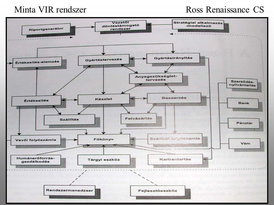 Minta VIR rendszerRoss Renaissance CS