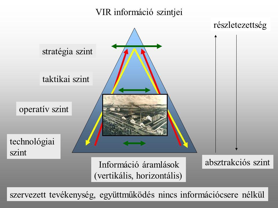 stratégia szint operatív szint technológiai szint taktikai szint VIR információ szintjei absztrakciós szint részletezettség szervezett tevékenység, eg