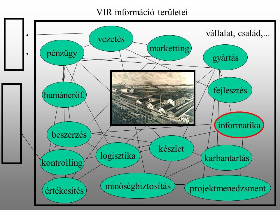 VIR információ területei pénzügy humánerőf. marketting logisztika vezetés készlet beszerzés gyártás fejlesztés informatika karbantartás kontrolling mi