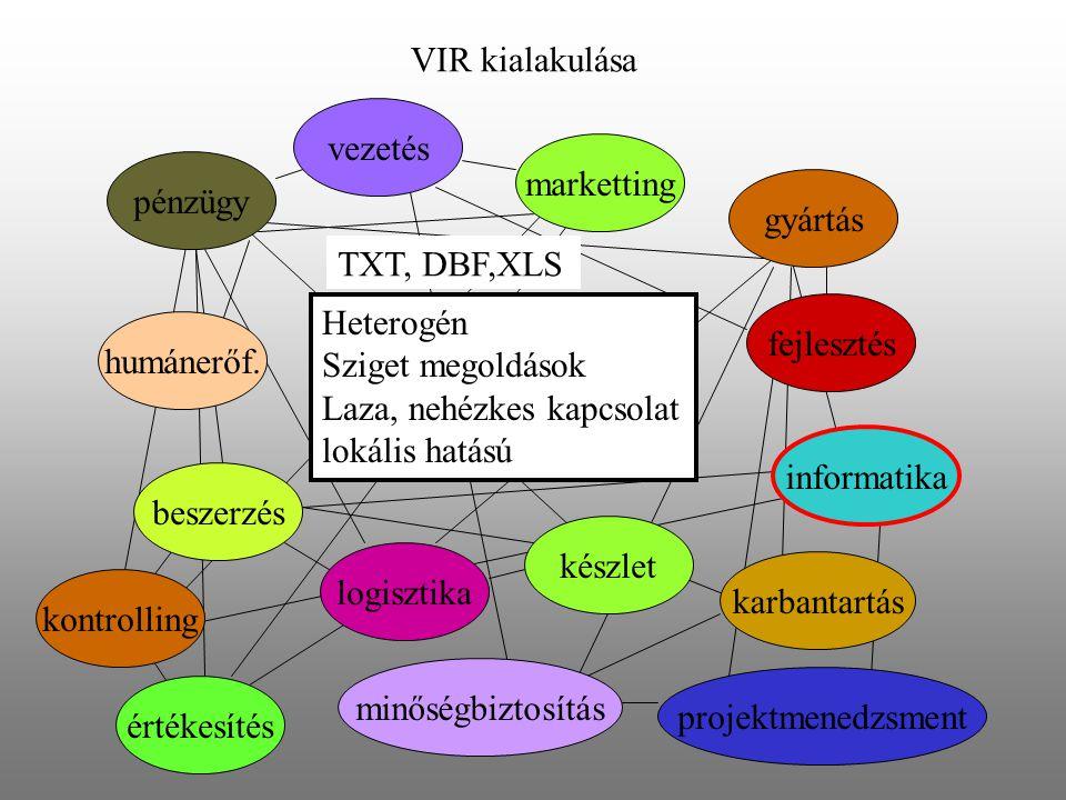 VIR kialakulása pénzügy humánerőf. marketting logisztika vezetés készlet beszerzés gyártás fejlesztés informatika karbantartás kontrolling minőségbizt