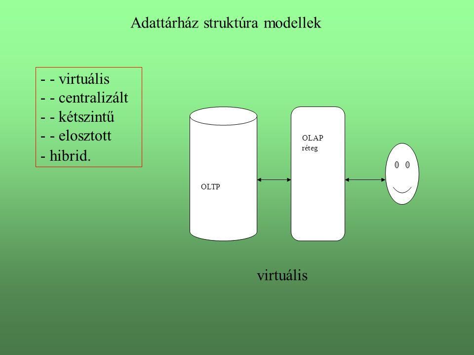 Adattárház struktúra modellek - - virtuális - - centralizált - - kétszintű - - elosztott - hibrid.