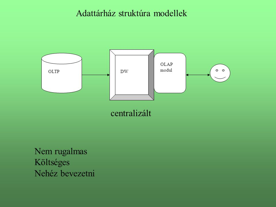 OLTP OLAP modul DW centralizált Adattárház struktúra modellek Nem rugalmas Költséges Nehéz bevezetni