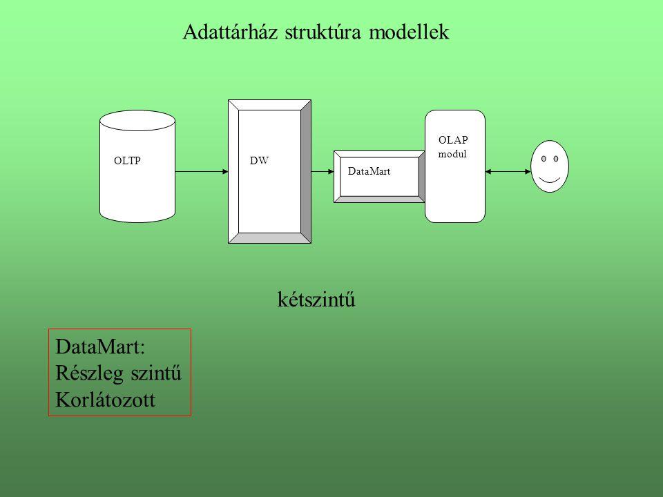 OLTP OLAP modul DW DataMart kétszintű Adattárház struktúra modellek DataMart: Részleg szintű Korlátozott