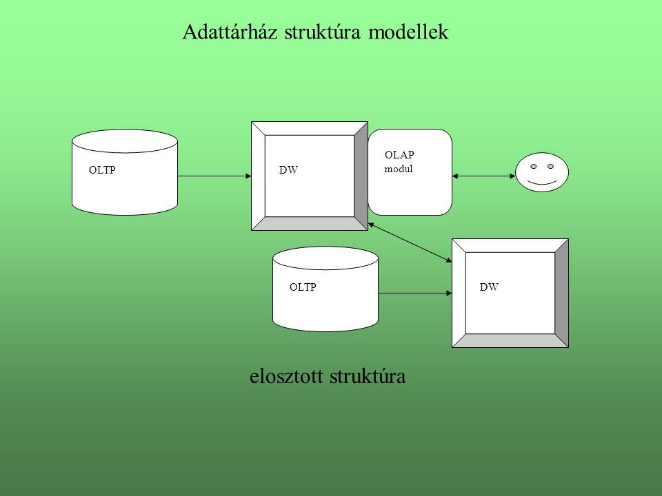 Adattárház struktúra modellek OLTP OLAP modul DW OLTP elosztott struktúra