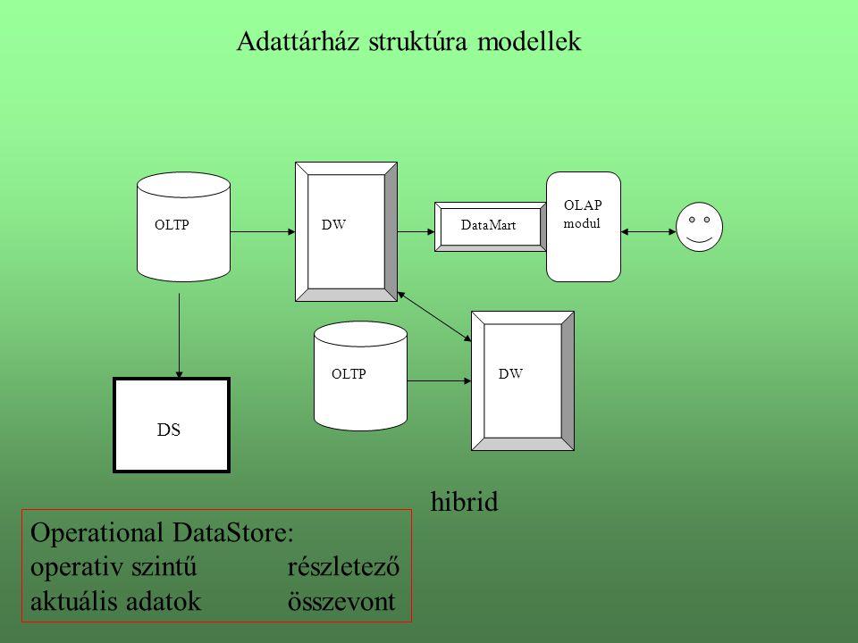 OLTP OLAP modul DW OLTP DataMart Adattárház struktúra modellek hibrid DS Operational DataStore: operativ szintűrészletező aktuális adatokösszevont
