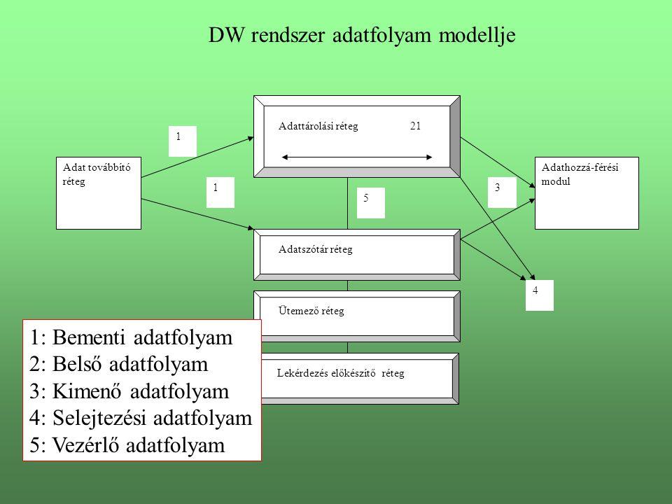 Adat továbbító réteg Adattárolási réteg Adatszótár réteg Ütemező réteg Adathozzá-férési modul 1 21 13 4 5 DW rendszer adatfolyam modellje Lekérdezés előkészítő réteg 1: Bementi adatfolyam 2: Belső adatfolyam 3: Kimenő adatfolyam 4: Selejtezési adatfolyam 5: Vezérlő adatfolyam