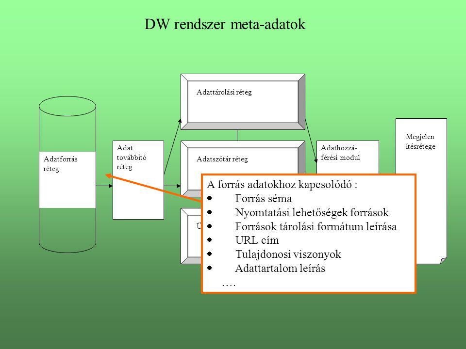 DW rendszer meta-adatok Adatforrás réteg Adat továbbító réteg Adattárolási réteg Adatszótár réteg Ütemező réteg Adathozzá- férési modul Megjelen ítésrétege A forrás adatokhoz kapcsolódó :  Forrás séma  Nyomtatási lehetőségek források  Források tárolási formátum leírása  URL cím  Tulajdonosi viszonyok  Adattartalom leírás ….
