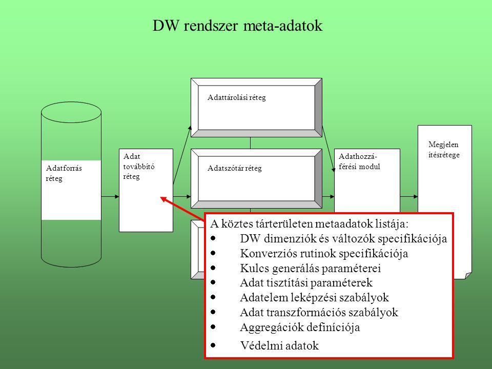 DW rendszer meta-adatok Adatforrás réteg Adat továbbító réteg Adattárolási réteg Adatszótár réteg Ütemező réteg Adathozzá- férési modul Megjelen ítésrétege A köztes tárterületen metaadatok listája:  DW dimenziók és változók specifikációja  Konverziós rutinok specifikációja  Kulcs generálás paraméterei  Adat tisztítási paraméterek  Adatelem leképzési szabályok  Adat transzformációs szabályok  Aggregációk definíciója  Védelmi adatok