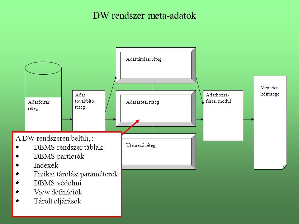 DW rendszer meta-adatok Adatforrás réteg Adat továbbító réteg Adattárolási réteg Adatszótár réteg Ütemező réteg Adathozzá- férési modul Megjelen ítésrétege A DW rendszeren belüli, :  DBMS rendszer táblák  DBMS partíciók  Indexek  Fizikai tárolási paraméterek  DBMS védelmi  View definíciók  Tárolt eljárások