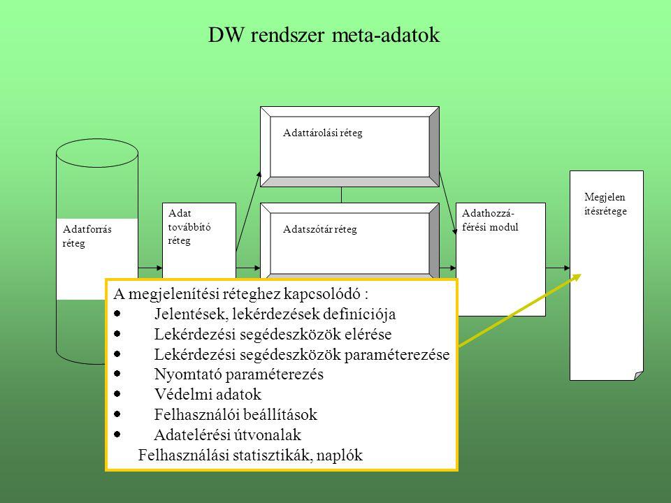 DW rendszer meta-adatok Adatforrás réteg Adat továbbító réteg Adattárolási réteg Adatszótár réteg Ütemező réteg Adathozzá- férési modul Megjelen ítésrétege A megjelenítési réteghez kapcsolódó :  Jelentések, lekérdezések definíciója  Lekérdezési segédeszközök elérése  Lekérdezési segédeszközök paraméterezése  Nyomtató paraméterezés  Védelmi adatok  Felhasználói beállítások  Adatelérési útvonalak Felhasználási statisztikák, naplók