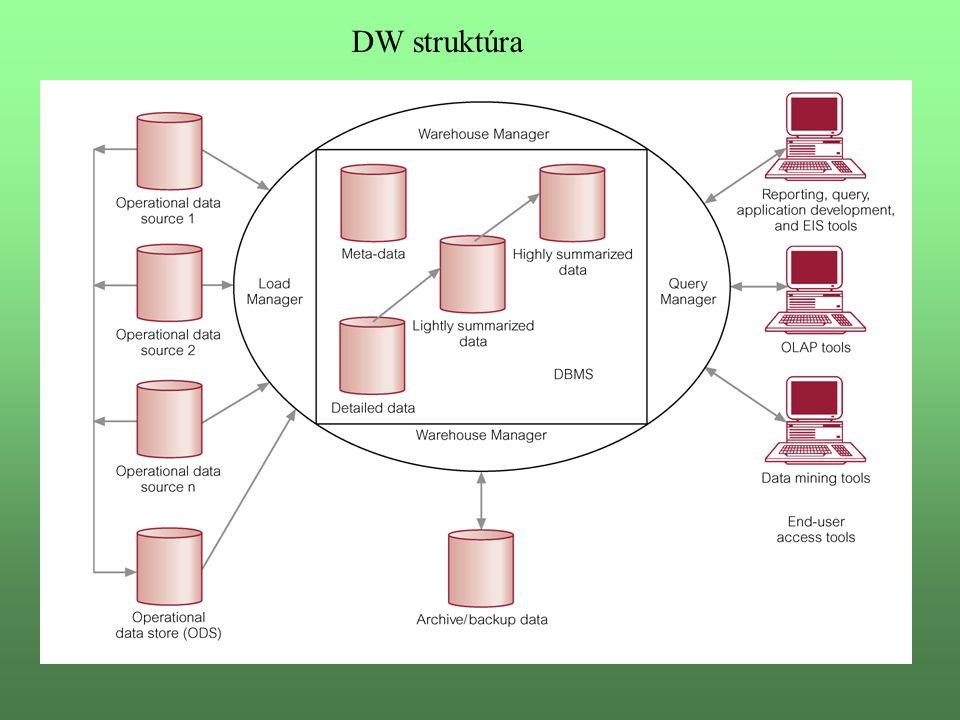 DW struktúra