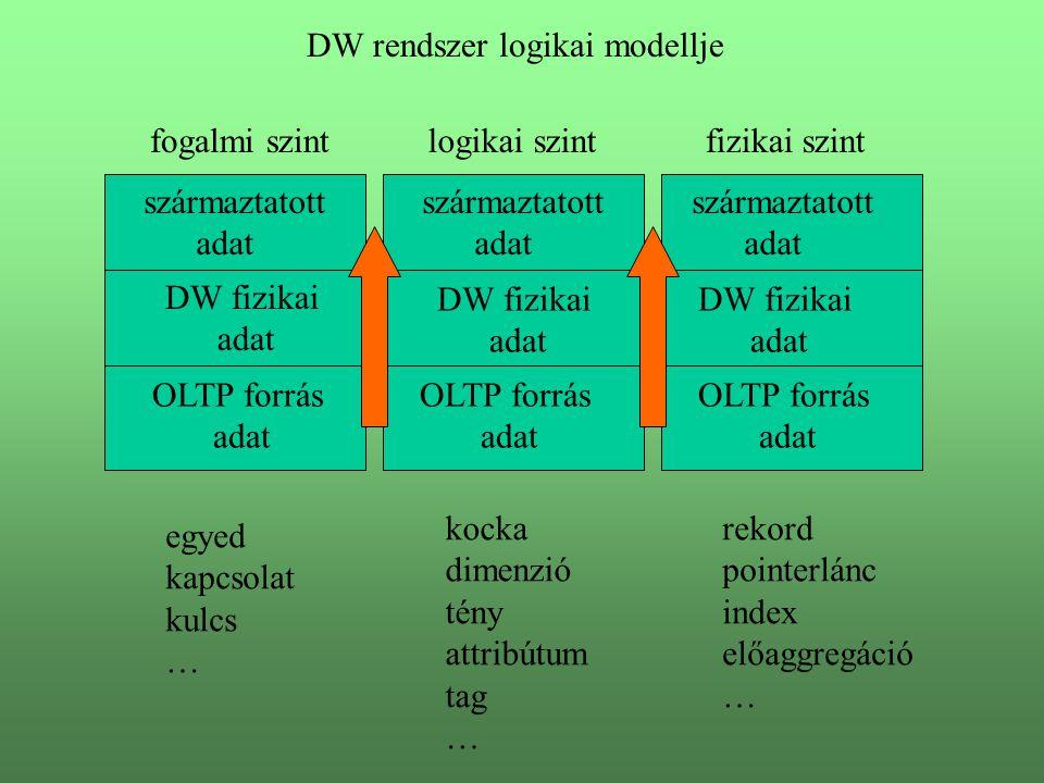 DW rendszer logikai modellje származtatott adat származtatott adat származtatott adat DW fizikai adat DW fizikai adat DW fizikai adat OLTP forrás adat OLTP forrás adat OLTP forrás adat fogalmi szintlogikai szintfizikai szint kocka dimenzió tény attribútum tag … egyed kapcsolat kulcs … rekord pointerlánc index előaggregáció …