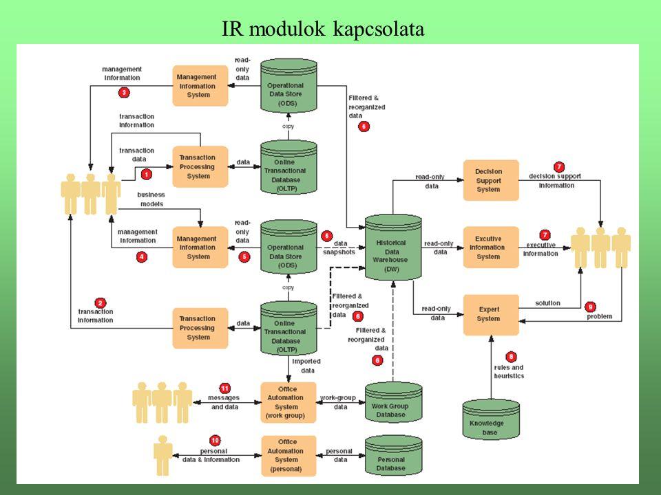 IR modulok kapcsolata