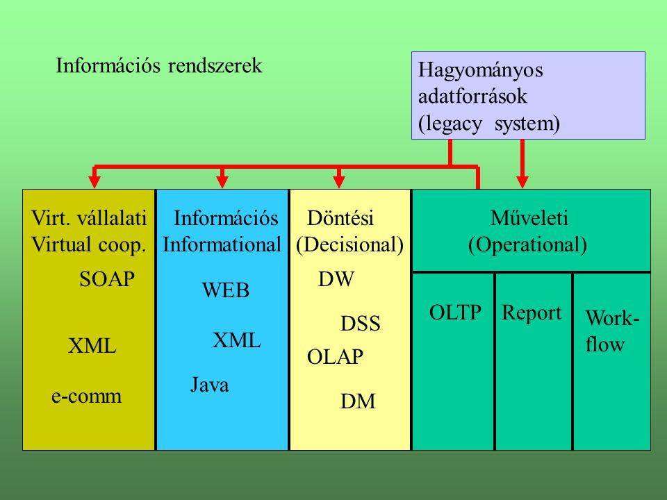 Hagyományos adatforrások (legacy system) Műveleti (Operational) Döntési (Decisional) Információs Informational Virt.