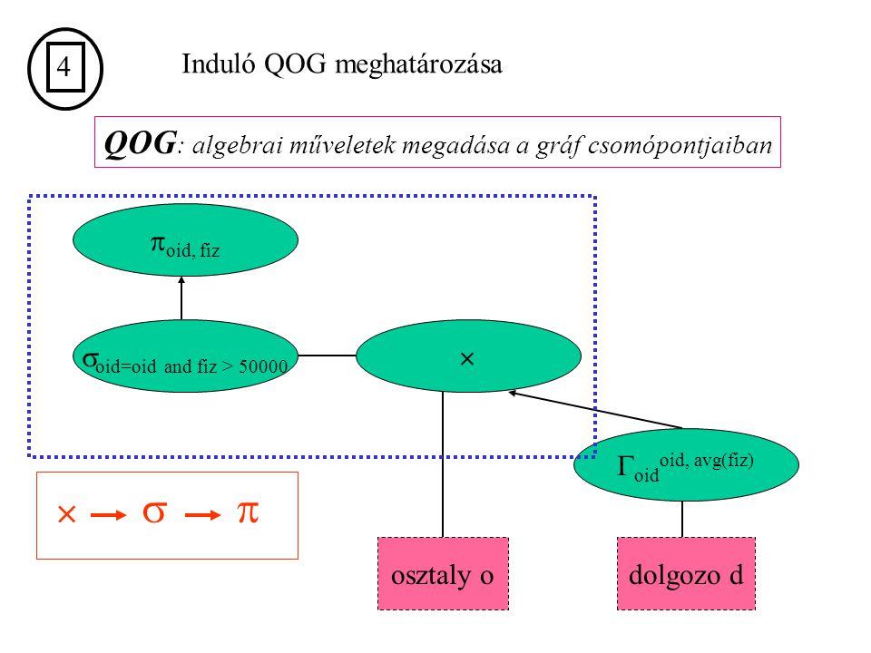 QOG : algebrai műveletek megadása a gráf csomópontjaiban osztaly odolgozo d  oid oid, avg(fiz)  oid=oid and fiz > 50000  oid, fiz 4 Induló QOG meghatározása  