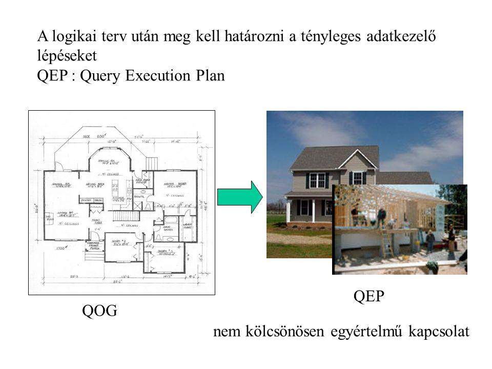 A logikai terv után meg kell határozni a tényleges adatkezelő lépéseket QEP : Query Execution Plan QOG QEP nem kölcsönösen egyértelmű kapcsolat