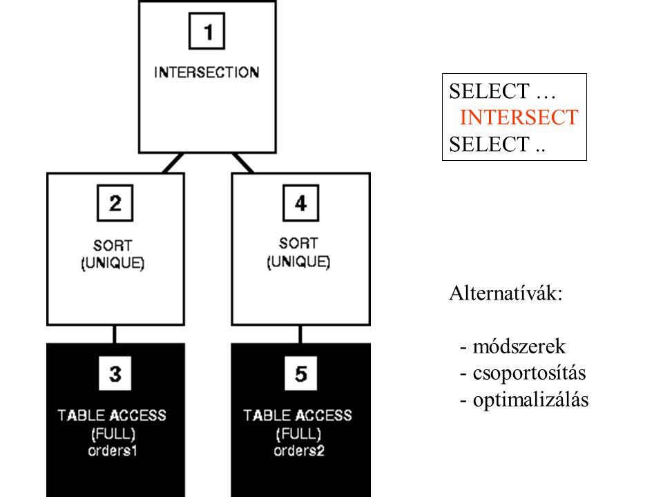 SELECT … INTERSECT SELECT.. Alternatívák: - módszerek - csoportosítás - optimalizálás