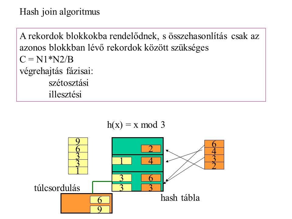 A rekordok blokkokba rendelődnek, s összehasonlítás csak az azonos blokkban lévő rekordok között szükséges C = N1*N2/B végrehajtás fázisai: szétosztási illesztési 9 6 3 3 1 6 4 2 3 3 h(x) = x mod 3 3 6 3 6 9 14 2 hash tábla túlcsordulás Hash join algoritmus