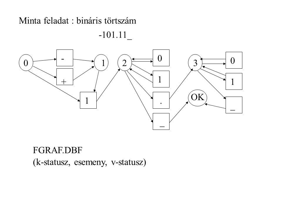 Minta feladat : bináris törtszám -101.11_ 023 OK - + 1 0 1.