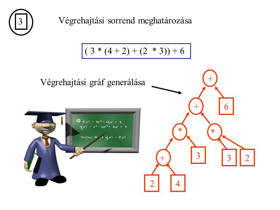 3 Végrehajtási sorrend meghatározása ( 3 * (4 + 2) + (2 * 3)) + 6 Végrehajtási gráf generálása + 6+ * 3 + 4 * 32 2