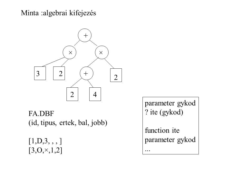 Minta :algebrai kifejezés + ×× +32 24 2 FA.DBF (id, tipus, ertek, bal, jobb) [1,D,3,,, ] [3,O,×,1,2] parameter gykod .