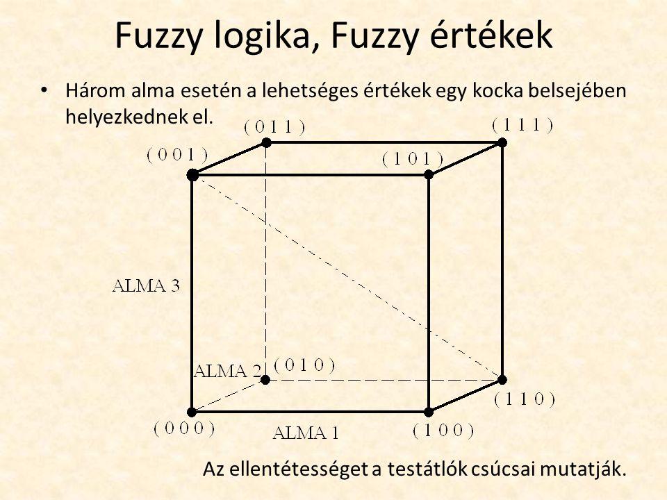 Fuzzy logika, Fuzzy értékek Három alma esetén a lehetséges értékek egy kocka belsejében helyezkednek el.