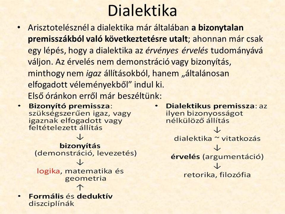 Dialektika Arisztotelésznél a dialektika már általában a bizonytalan premisszákból való következtetésre utalt; ahonnan már csak egy lépés, hogy a dialektika az érvényes érvelés tudományává váljon.