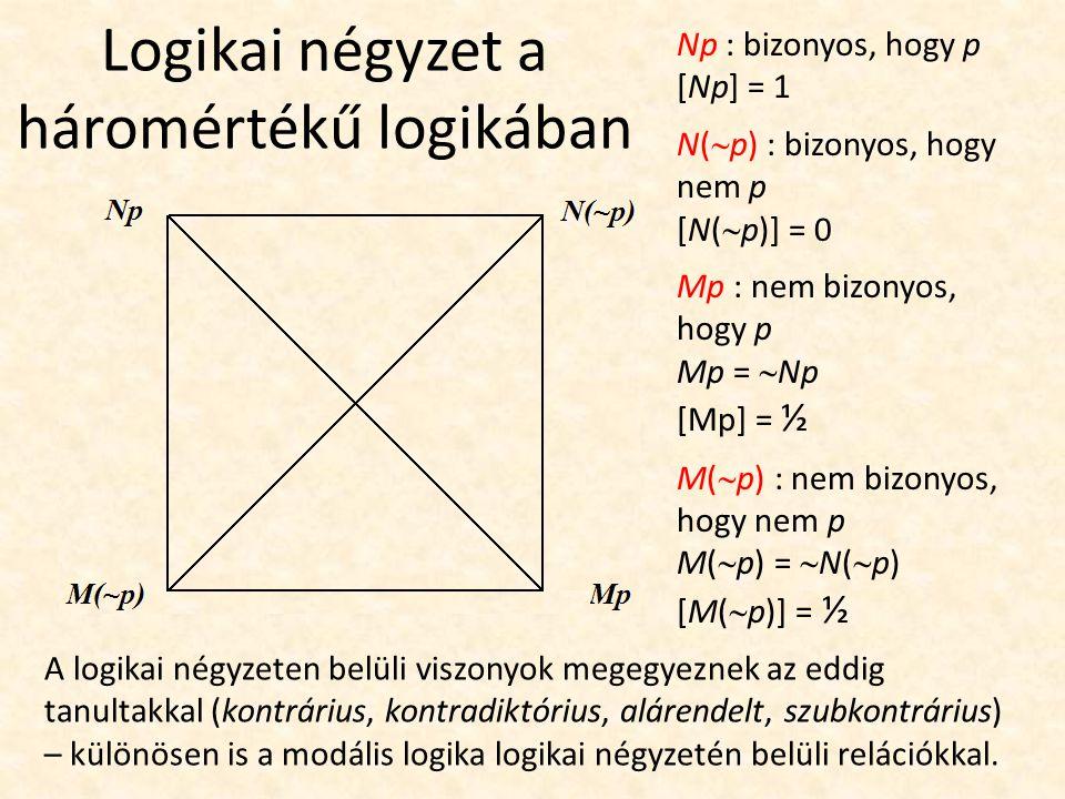 Logikai négyzet a háromértékű logikában Np : bizonyos, hogy p [Np] = 1 N(  p) : bizonyos, hogy nem p [N(  p)] = 0 Mp : nem bizonyos, hogy p Mp =  Np [Mp] = ½ M(  p) : nem bizonyos, hogy nem p M(  p) =  N(  p) [M(  p)] = ½ A logikai négyzeten belüli viszonyok megegyeznek az eddig tanultakkal (kontrárius, kontradiktórius, alárendelt, szubkontrárius) – különösen is a modális logika logikai négyzetén belüli relációkkal.