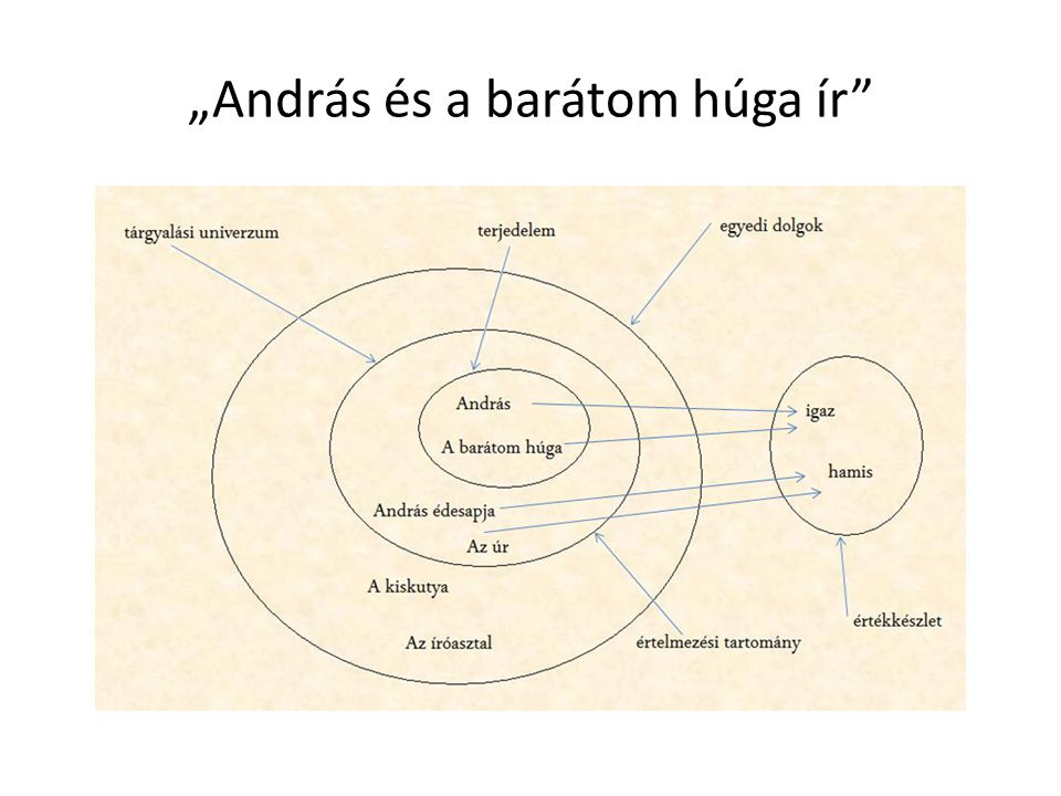 Logikai ekvivalencia Jele:  A  jel két oldalán lévő kifejezések igazságértékei azonosak; logikailag ugyanazt fejezik ki: ekvivalensek egymással Szimmetrikus reláció: ha A  B, akkor B  A Ha Jancsi házastársa Juliskának, akkor Juliska is házastársa Jancsinak.