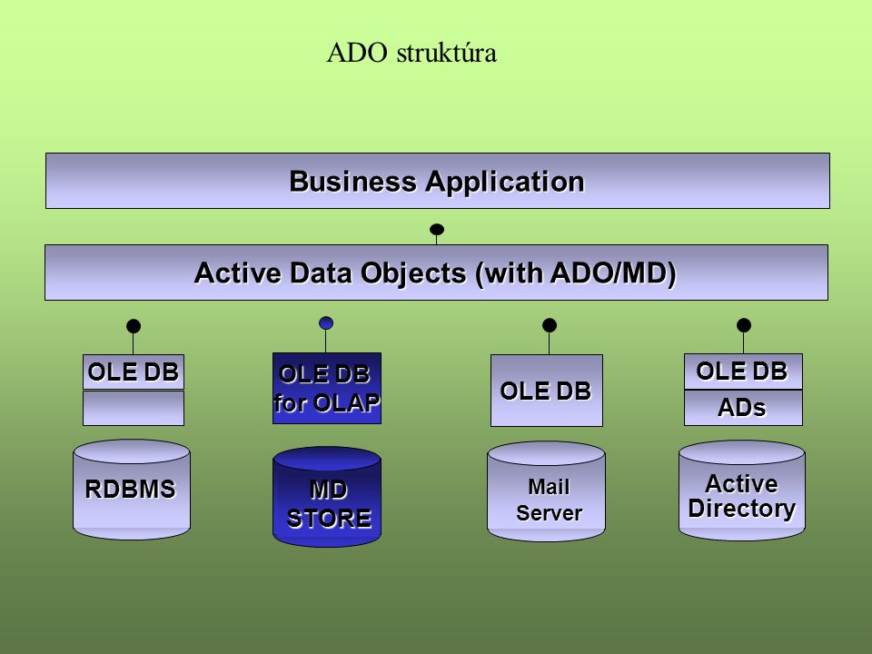Business Application Active Data Objects (with ADO/MD) RDBMS OLE DB Mail Mail Server Server OLE DB ActiveDirectory ADs for OLAP MDSTORE ADO struktúra