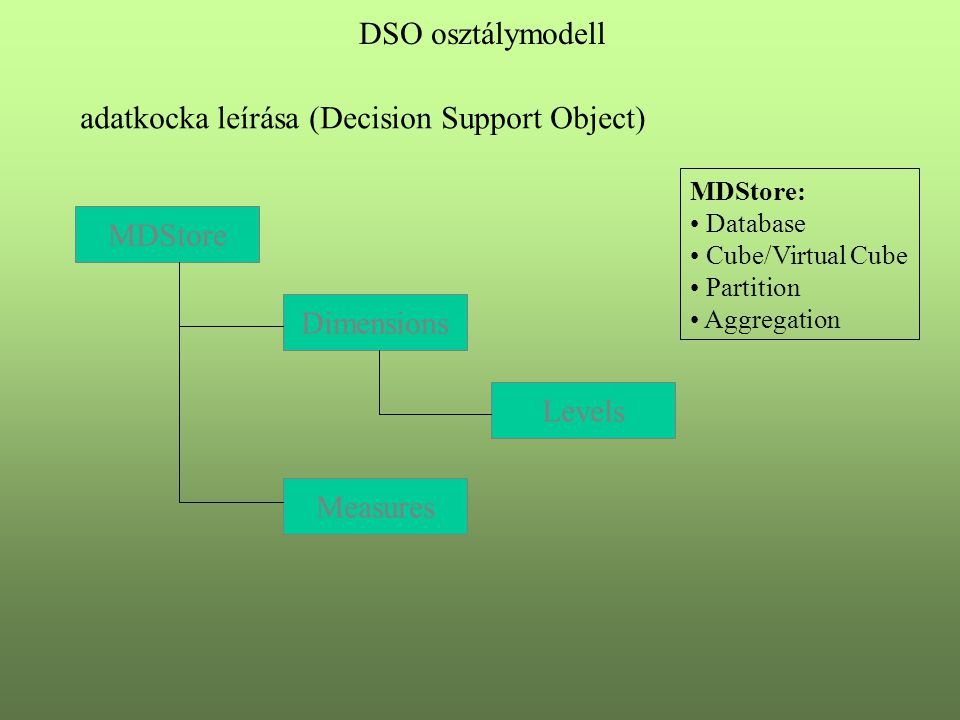 MDStore Dimensions Levels Measures MDStore: Database Cube/Virtual Cube Partition Aggregation DSO osztálymodell adatkocka leírása (Decision Support Object)