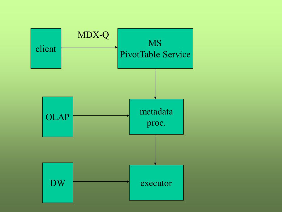 client MS PivotTable Service MDX-Q metadata proc. executor DW OLAP