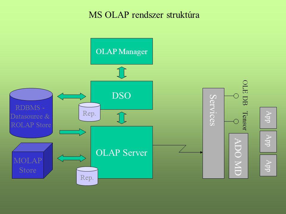 OLAP Manager RDBMS - Datasource & ROLAP Store MOLAP Store DSO Rep. App ADO MD Tensor Service s OLE DB OLAP Server Rep. MS OLAP rendszer struktúra