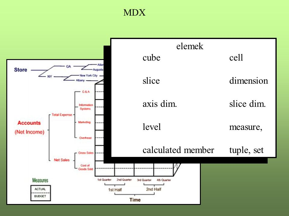 MDX elemek cube cell slicedimension axis dim. slice dim. levelmeasure, calculated member tuple, set