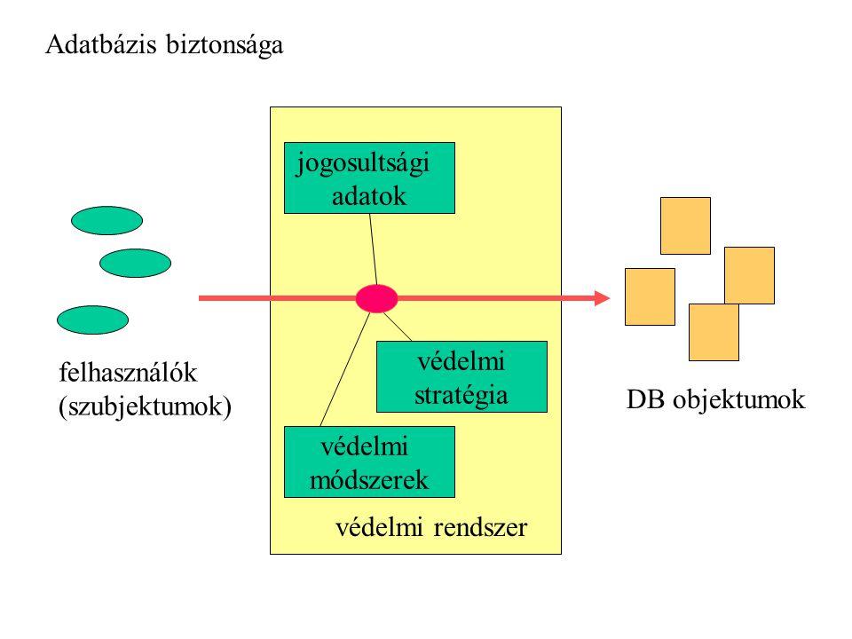 Adatbázis biztonsága védelmi módszerek jogosultsági adatok védelmi stratégia védelmi rendszer felhasználók (szubjektumok) DB objektumok