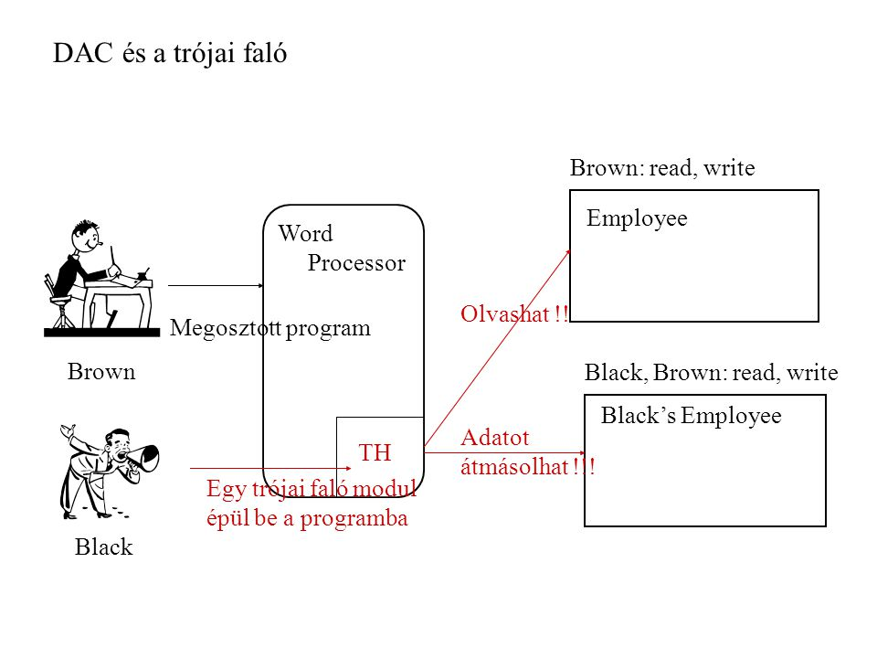 Employee Black's Employee Brown: read, write Black, Brown: read, write Brown Black Word Processor TH Egy trójai faló modul épül be a programba Megoszt