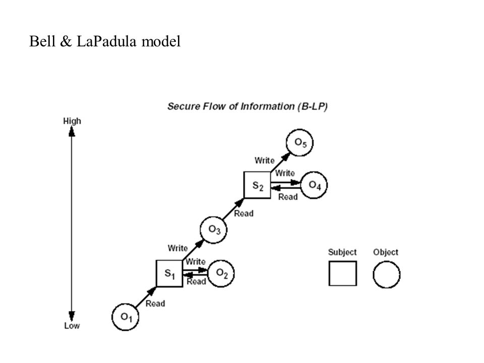 Bell & LaPadula model