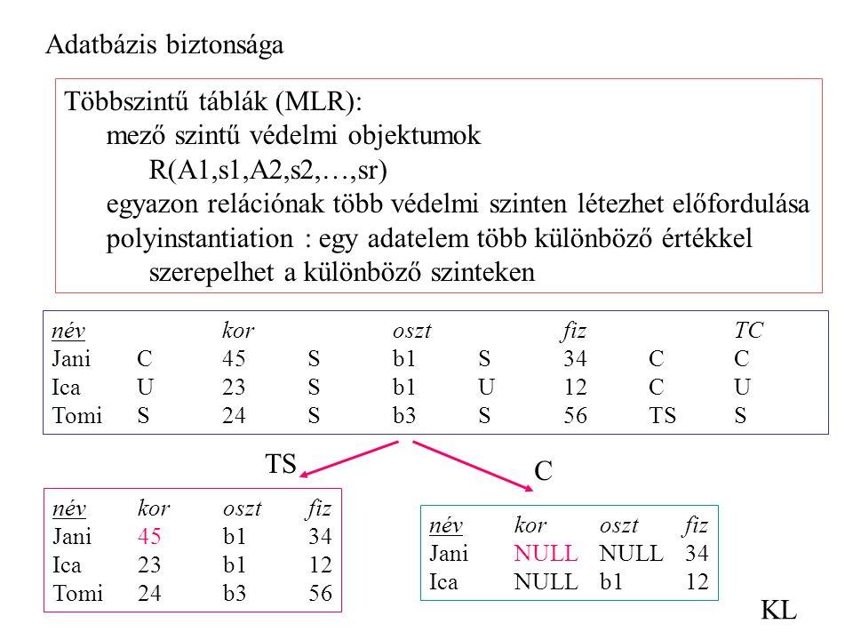 Adatbázis biztonsága KL Többszintű táblák (MLR): mező szintű védelmi objektumok R(A1,s1,A2,s2,…,sr) egyazon relációnak több védelmi szinten létezhet előfordulása polyinstantiation : egy adatelem több különböző értékkel szerepelhet a különböző szinteken névkorosztfizTC JaniC45Sb1S34CC IcaU23Sb1U12CU TomiS24Sb3S56TSS névkorosztfiz Jani45b134 Ica23b112 Tomi24b356 névkorosztfiz JaniNULLNULL34 IcaNULLb112 TS C