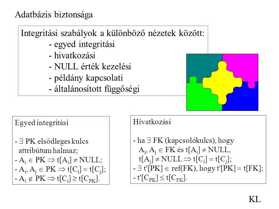 Adatbázis biztonsága KL Integritási szabályok a különböző nézetek között: - egyed integritási - hivatkozási - NULL érték kezelési - példány kapcsolati - általánosított függőségi Egyed integritási -  PK elsődleges kulcs attribútum halmaz; - A i  PK  t[A i ]  NULL; - A i, A j  PK  t[C i ]  t[C j ]; - A i  PK  t[C i ]  t[C PK ].