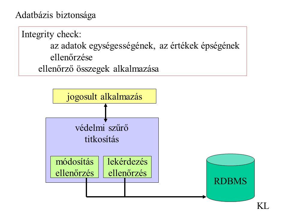 Adatbázis biztonsága KL Integrity check: az adatok egységességének, az értékek épségének ellenőrzése ellenőrző összegek alkalmazása jogosult alkalmazás védelmi szűrő titkosítás módosítás ellenőrzés lekérdezés ellenőrzés RDBMS