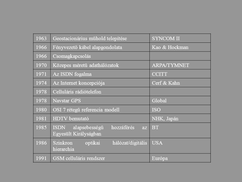 Információ forrásÁtalakítóModulátor Csatorna DemodulátorFeldolgozóÁtalakító Analóg kommunikációs rendszer felépítése